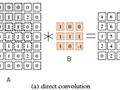 MKL-DNNで学ぶIntel CPUの最適化手法 - Cybozu Inside Out | サイボウズエンジニアのブログ