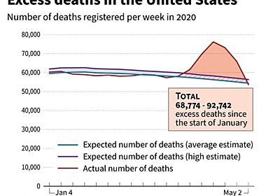 新型コロナ、真の被害規模示す「超過死亡」 専門家ら注目 写真3枚 国際ニュース:AFPBB News