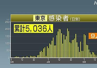 東京都 新たに9人コロナ感染確認 10人下回るのは3月22日以来 | NHKニュース
