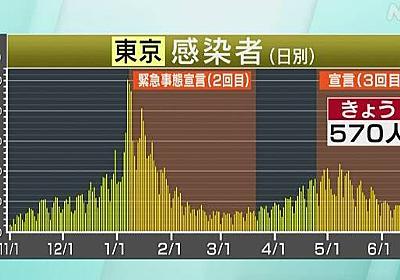 東京都 新型コロナ 3人死亡 570人感染確認   新型コロナ 国内感染者数   NHKニュース