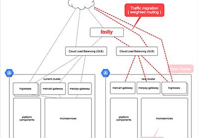 Mercari Microservices PlatformにおけるKubernetes Cluster移行 - Mercari Engineering Blog