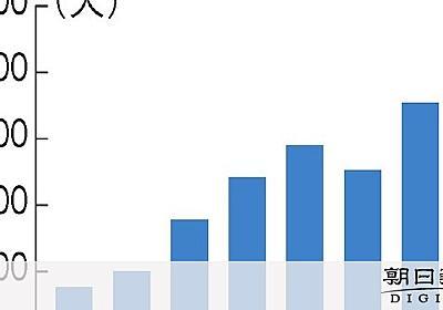 技能実習生、6年で171人死亡 法務省が調査結果発表:朝日新聞デジタル