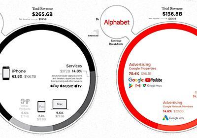 Apple、Googleなど世界を席巻する5大IT企業の収益構造をグラフ化してみたら、意外な違いが見えてきた FINDERS