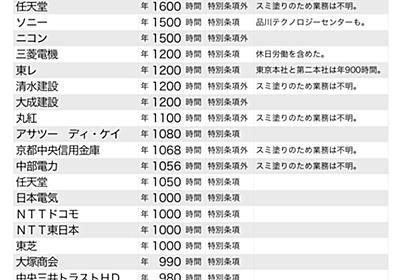 """zapa on Twitter: """"年間時間外労働上限ランキング! 大日本印刷、任天堂、ソニー、ニコンなどの人気企業がズラリ。労使一体となって社員を死ぬまで働かせる仕組みが日本を支えている。日本すごい! https://t.co/9ic5XgIz50"""""""