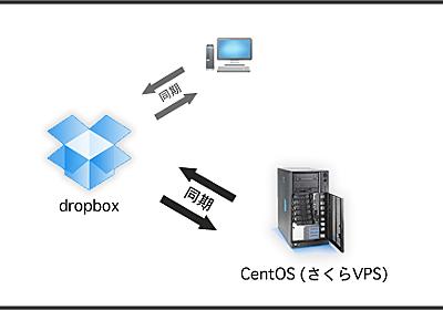 さくらVPSでDropbox - webネタ