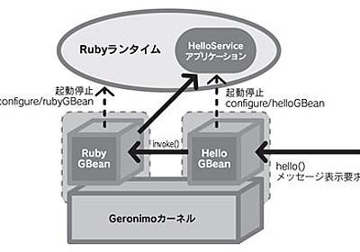 第5回 Ruby on Geronimoを試す【前編】 (1/2) - ITmedia エンタープライズ