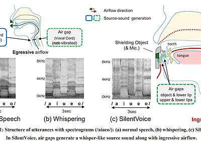 ほぼ無音の「吸った声」で音声認識 マイクロソフト研究