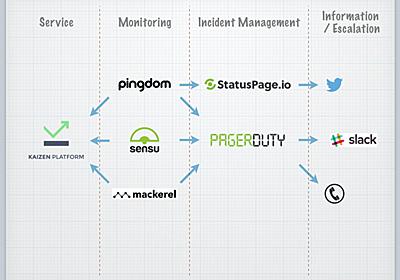 監視アーキテクチャ(Sensu,Pingdom,Mackerel,StatusPage.io,PagerDuty)についてまとめてみる(2014年12月版) - Glide Note - グライドノート