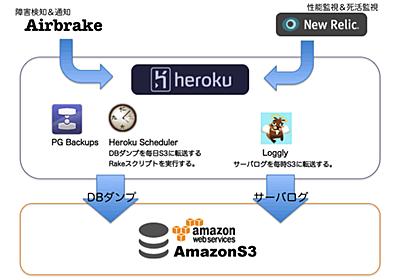 SonicGardenにおけるherokuでのサービス運用構成 | mah365