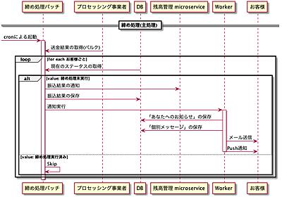 お急ぎ振込の締め処理バッチの事例で見ていく バッチ処理の設計結果 | メルカリエンジニアリング