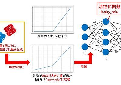 【深層学習入門】超実践!ChainerのDefine by Runで動的ニューラルネットワーク設計 はやぶさの技術ノート
