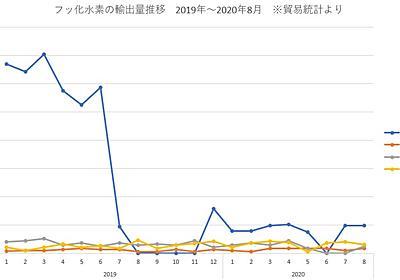 韓国へのフッ化水素の輸出量が全然回復していない - 電脳塵芥