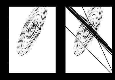 『機械学習のエッセンス』はゼロからガチで機械学習を生業にしたい人が「いの一番に」読むべき一冊 - 六本木で働くデータサイエンティストのブログ