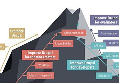 State of Drupal presentation (September 2018) | Dries Buytaert
