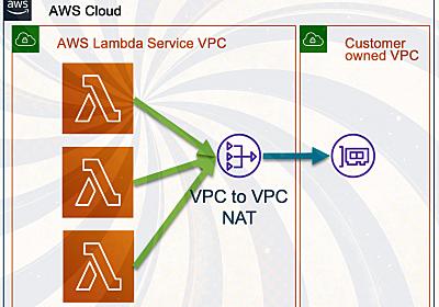 AWS Lambda関数の起動時間を約10分の1に短縮、全リージョンに展開:Lambda関数がVPCに接続する方法を改善 - @IT