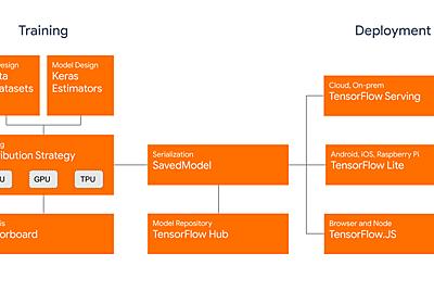 TensorFlow 2.0 is now available! - TensorFlow - Medium