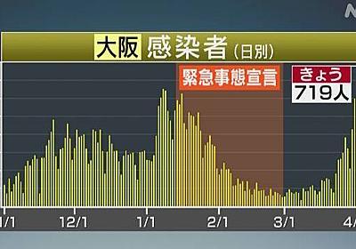 大阪 過去最多719人感染 「医療崩壊の可能性も」吉村知事 | 新型コロナ 国内感染者数 | NHKニュース