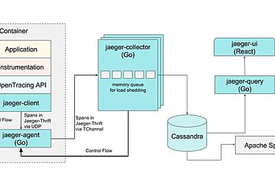 Evolving Distributed Tracing at Uber Engineering | Uber Engineering Blog