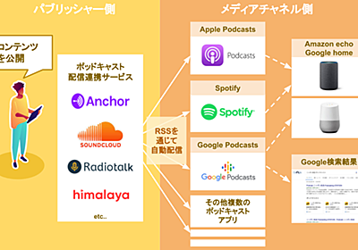 Google、Spotify参入で超進化する音声メディア『ポッドキャスト』のヤバさを3つの変化から解説する|八木たいすけ(オトナル)|note