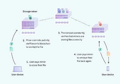 「空き容量」を使った分散型ストレージ「Filecoin(ファイルコイン)」がついに始動、次世代のインターネットの姿とは - INTERNET Watch