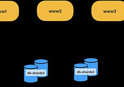 Scaling Datastores at Slack with Vitess - Slack Engineering