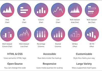 HTMLのtableにクラスを加えるだけで、グラフやチャートを簡単に実装できるCSSのフレームワーク -Charts.css   コリス