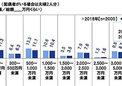 還暦を迎える人の平均貯蓄額は2900万円 ただし67%が2000万円以下 - ITmedia ビジネスオンライン