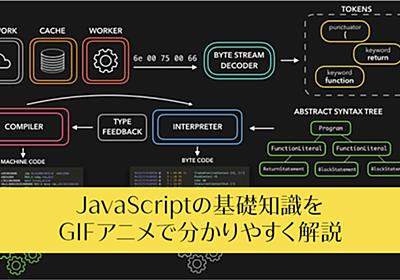 JavaScriptの基礎知識をGIFアニメで分かりやすく解説 -総まとめ   コリス