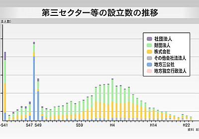 視点・論点 「第三セクター改革と縮み志向からの脱却」 | 視点・論点 | 解説委員室:NHK