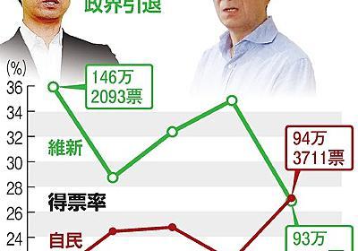 日本維新の会、場外乱闘も 衆院選で勢力減、結束に影響 - 2017衆議院選挙(衆院選):朝日新聞デジタル
