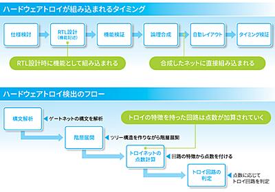 深刻化する「ハードウェアトロイ」の脅威を防ぐには (1/2) - EE Times Japan