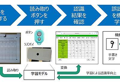 ラズパイとAI-OCRで生産日報を電子化する(前編) (1/2) - MONOist(モノイスト)