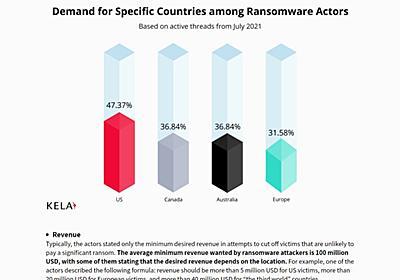 闇市場で売買される不正アクセス権、標的にされる企業とは:この頃、セキュリティ界隈で(1/2 ページ) - ITmedia NEWS