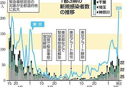 東京都の感染者、過去最多の224人 経路不明は100人超:東京新聞 TOKYO Web