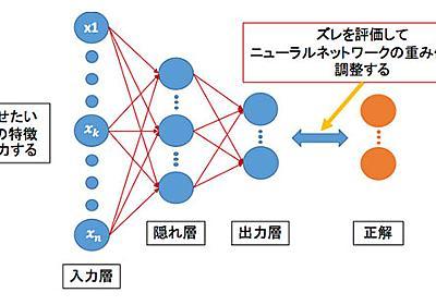 人工知能:ディープラーニングとは何なのか? そのイメージをつかんでみる (1/5) - ITmedia ビジネスオンライン