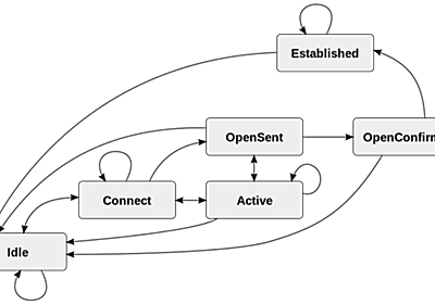 BGP over QUICの提案仕様 - ASnoKaze blog