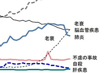 三大死因に「老衰」が初ランクイン:日経メディカル