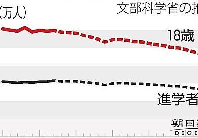 2040年、大学進学者12万人減 進学率は女子も5割超に 文科省、初の詳細試算:朝日新聞デジタル