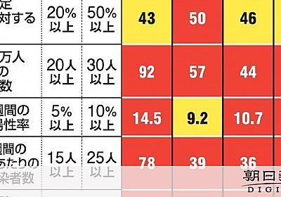 「五輪なのに我慢無理」 感染者最多更新で東京の街は [新型コロナウイルス]:朝日新聞デジタル