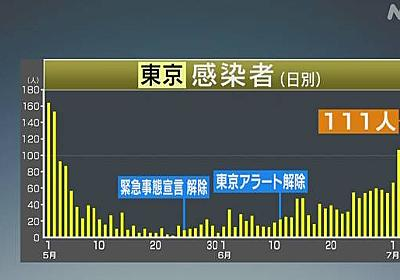 """東京都 新たに111人感染確認 """"夜の街""""関係46人 新型コロナ   NHKニュース"""