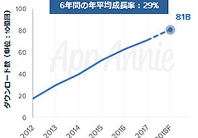Google Play全期間でのゲーム世界消費支出ランキングは「パズドラ」が第1位。App AnnieがGoogle Playの10年を振り返るレポートを公開 - 4Gamer.net