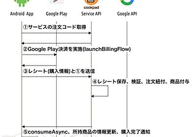 Google Play Billing Client 2.0における消費型商品の決済の承認(acknowledgement)について - クックパッド開発者ブログ