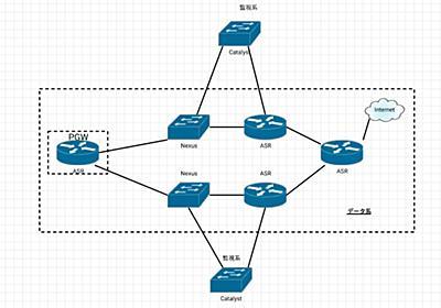 Cisco製品の種類について   Buddit Consulting InfraTeam