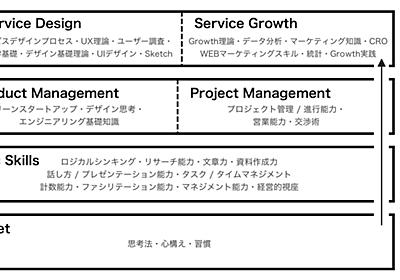 日本・米国・インドでの経験を経てまとめ上げた最強のグロースハッカー・サービスデザイナー育成プログラム|KAJI @ MESON CEO|note