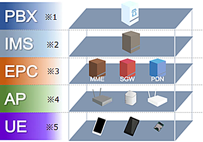 IP-PBXとsXGP対応スマホの接続試験、参加5社が全て合格 - ケータイ Watch