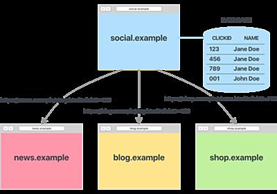 safariのITP2.2とは?広告やアクセス解析への影響について解説 | AdLiticsラボ