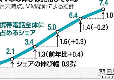 勢い鈍る格安スマホ 大手との価格差も縮小:朝日新聞デジタル