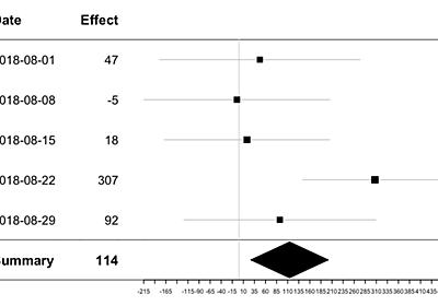 施策効果測定におけるメタアナリシスの応用 - ほくそ笑む