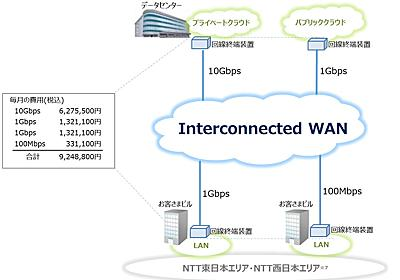 NTT東西、統合型VPNサービス「Interconnected WAN」を4月提供開始 - クラウド Watch