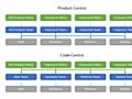 Engineering Org Design: Code-centric vs. Product Goal-centric Teams   by Matt Eccleston   Engineering Operations   Medium